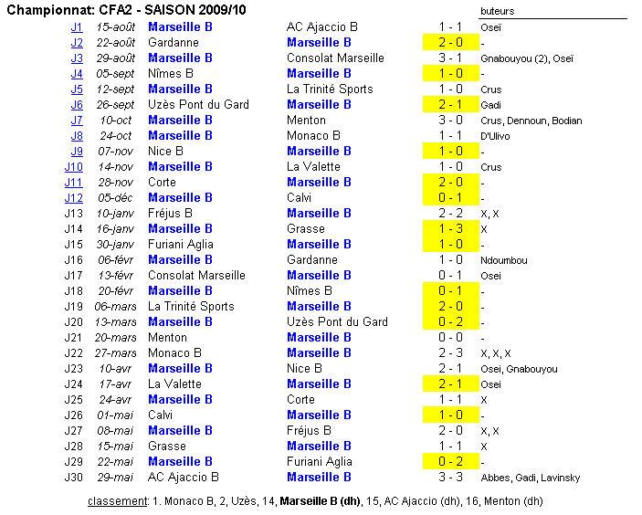 Calendrier Des Matchs De Lom.Marseille B Saison 2009 10